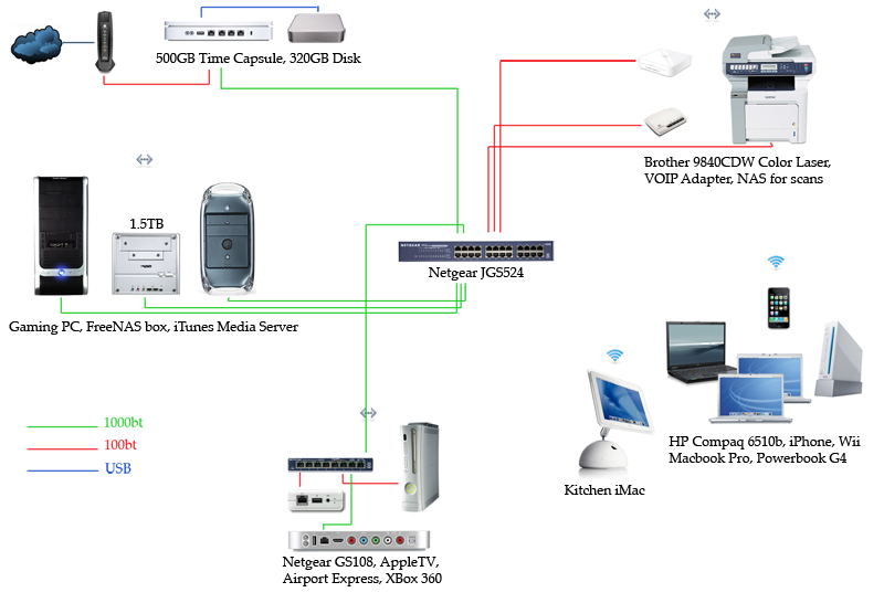 apple airport express wiring diagram apple image vwvortex com upgrading  from 10 100 and wireless g